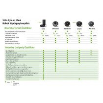 iRobot 5060629983387 aspiradora 2 W Aspiradora cilíndrica Secar Sin bolsa 0,6 L